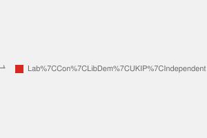 2010 General Election result in Ellesmere Port & Neston
